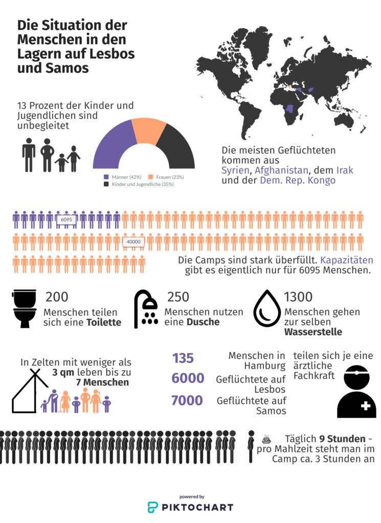 Mit Piktogrammen und Diagrammen werden Statistiken über das Leben der Geflüchteten in den Lagern auf den griechischen Inseln dargestellt.
