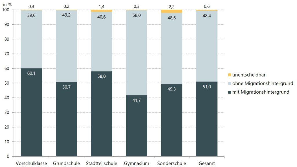 Anteile der Schülerinnen und Schüler mit und ohne Migrationshintergrund im Schuljahr 2019/20